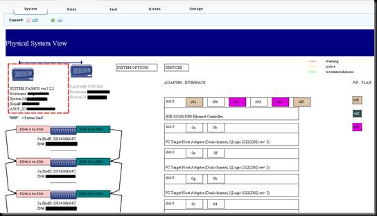 NetApp Premium AutoSupport Visualizations - System Tab