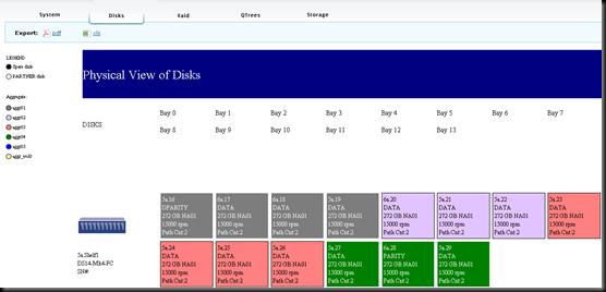 NetApp Premium AutoSupport Visualizations - Disks Tab