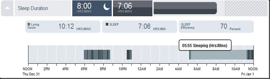 Sleep Efficiency and duration!