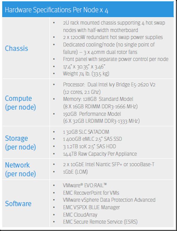 VSPEX BLUE Hardware specs